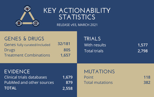 KEY ACTIONABILITY STATS - v93, Mar 2021.png